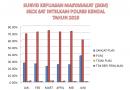 Survey Kepuasan Masyarakat Pelayanan SKCK Polres Kendal Tahun 2019
