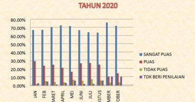 SURVEY KEPUASAN MASYARAKAT PELAYANAN SKCK SAT INTELKAM POLRES KENDAL TAHUN 2020